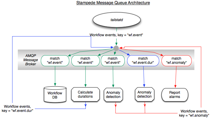 Message Queue Architecture Stampede Pegasus Workflow